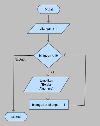 Qa Buatlah Algoritma Untuk Menampilkan 17 Buah Tulisan X Dengan